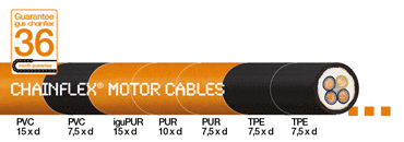 Save money on motor cables